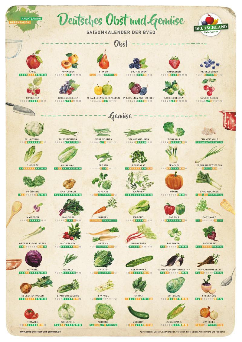 Alles Zu Seiner Zeit Obst Und Gemüse à La Saison Food