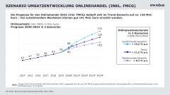 Rekordzahlen für Onlinehandel: Wachstum 2024 bis auf 141 Milliarden Euro