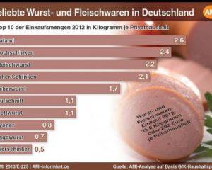 2012_bruehwurst_beliebt_grafik_600_428_80-536x382.jpg