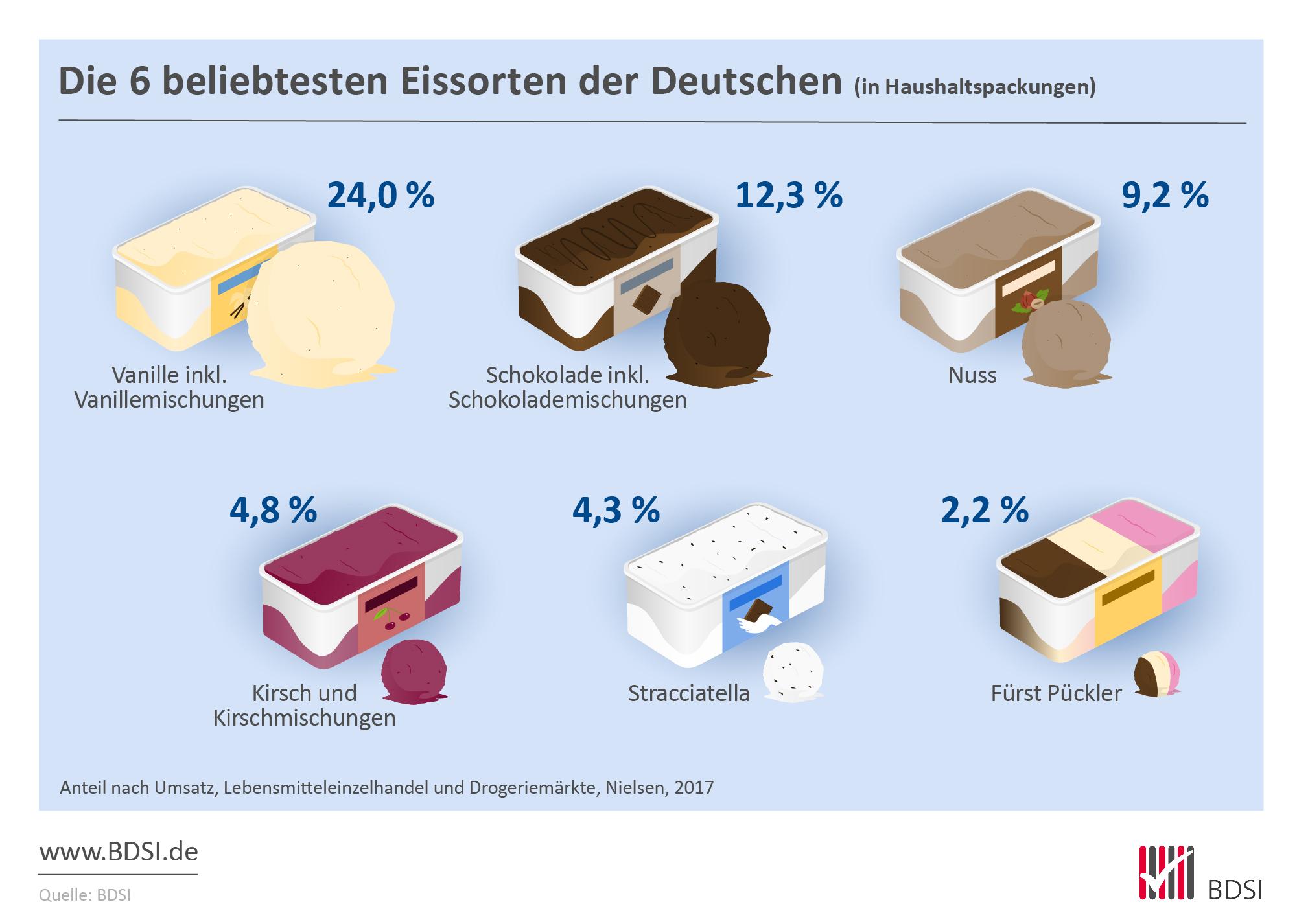die beliebtesten Eissorten der Deutsche