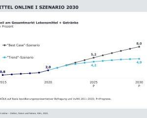 211011_Lebensmittel_online_Szenario_2030.jpg