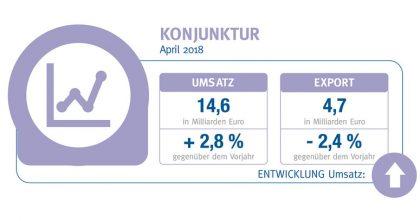 BVE-Konjunkturreport Ernährungsindustrie Juni 2018