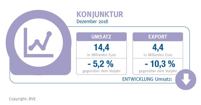 BVE-Konjunkturreport Ernährungsindustrie Februar 2019
