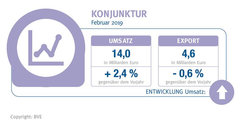 BVE-Konjunkturreport Ernährungsindustrie April 2019