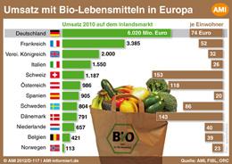 AMI_2012_D-117_Bio-Umsatz_Lebensmittel_Europa_260.jpg