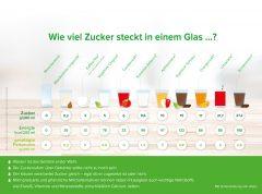 Übersicht für den Patienten: Wie viel Zucker steckt in einem Glas …?