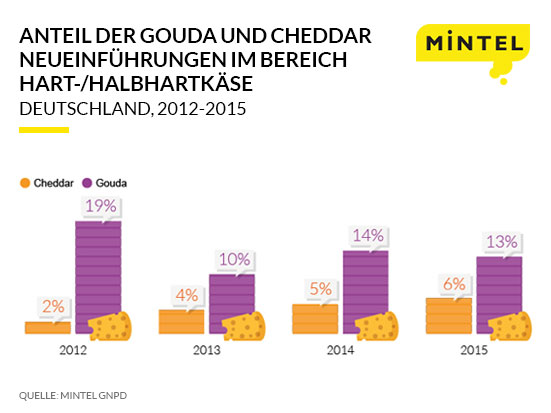 cheddar-press-release-infographic-ger