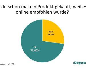 Viele Verbraucher kaufen Produkte, nachdem sie online Empfehlungen erhalten haben.