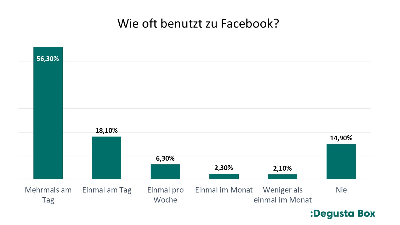 Facebook ist fürs Social Media Marketing unentbehrlich.