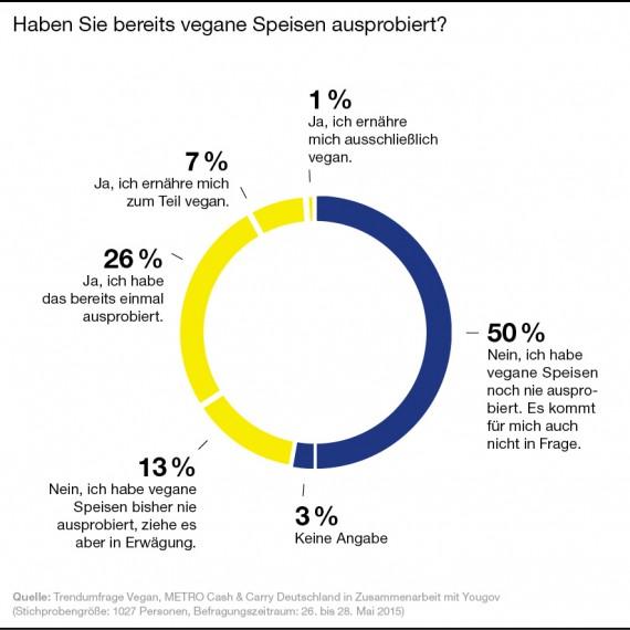 Diagramm_Trendumfrage_Vegan