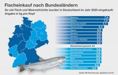 Neue Verbrauchszahlen für Fisch und Meeresfrüchte