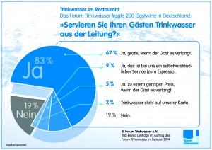 Die meisten Restaurants reichen auf Anfrage gerne ein Glas Leitungswasser.