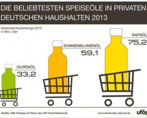 Grafik_Markt_Rapsoel_2013-549-524x377.jpg