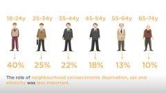 Risiko für Gewichtszunahme bei jungen Erwachsenen besonders hoch