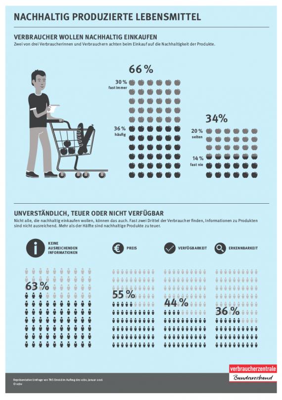 Infografik-Nachhaltiger-Lebensmittelkonsum-vzbv-2016