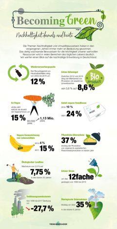 Nachhaltigkeits-Entwicklung damals & heute – So grün is(s)t Deutschland