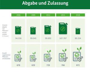 Infografik_Pflanzenschutzmittel_web.jpg