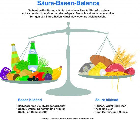 infografik_saeure-basen-balance_www-heilwasser-com