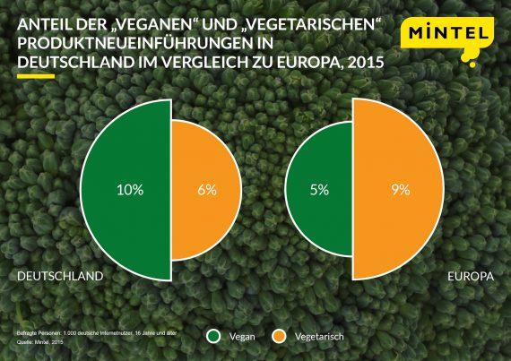 Infographic-vegans-vs-veg-GER