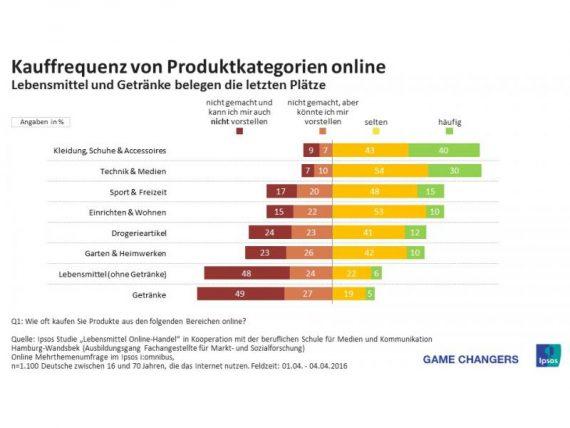 Ipsos-PI_OnlineKaufverhalten.a6cdf2fec919c39da66c3cc9f26aff491549