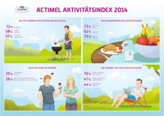 K1024_infografik_actimel_aktivita776tsindex-524x370.jpg