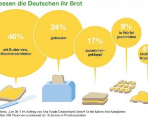 K800_1_infografik_brot_vorlieben-570x393.jpg