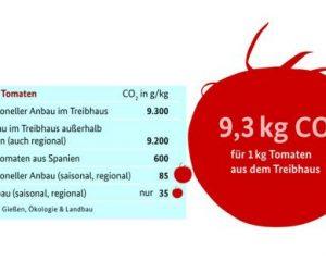 K800_Tomatengrafik_groß_mehr-Weißraum-570x311.jpg