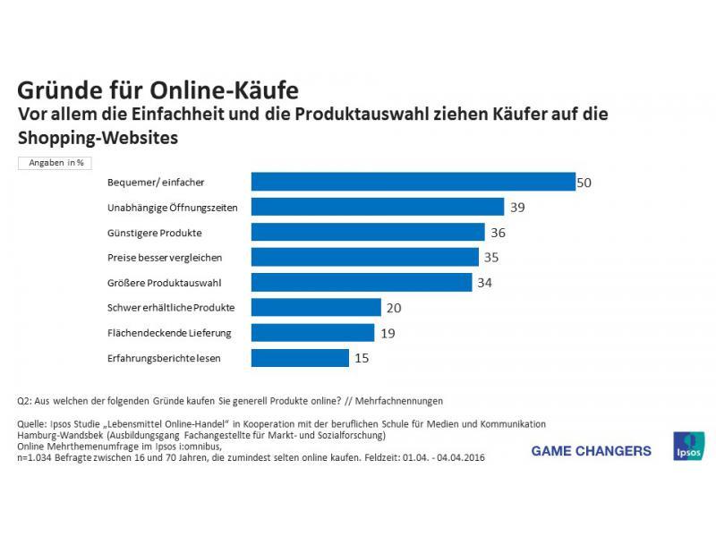 best loved cbedc d0ff7 Online-Shopping: Kleidung und Schuhe werden am häufigsten ...