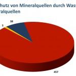 VDM-Umfrage_Schutz_von_Mineralquellen