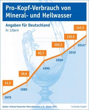 Der Pro-Kopf-Verbrauch von Mineral- und Heilwasser stieg 2014 zum vierten Mal in Folge. Er erzielte mit 143,5 Litern einen neuen Höchstwert.