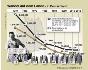 Wandel_auf_dem_Lande_2014.png