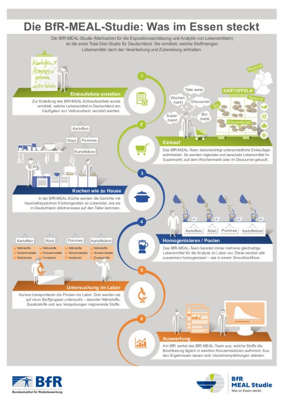 bfr-meal-studie-infografik