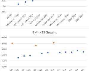 BMI-Werte