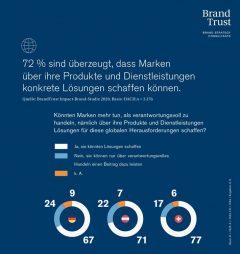 Nachhaltigkeit und soziale Verantwortung: Was Kunden und Mitarbeiter von Marken erwarten