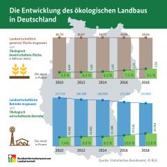 Die Entwicklung des ökologischen Landbaus in Deutschland