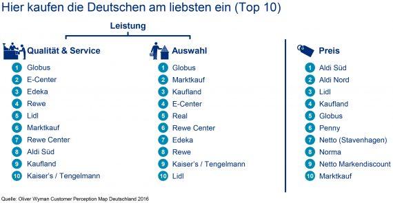 """Oliver Wyman-Analyse zum Lebensmitteleinzelhandel / Hier kaufen die Deutschen am liebsten ein (Top 10). Weiterer Text über ots und www.presseportal.de/nr/66435 / Die Verwendung dieses Bildes ist für redaktionelle Zwecke honorarfrei. Veröffentlichung bitte unter Quellenangabe: """"obs/Oliver Wyman"""""""