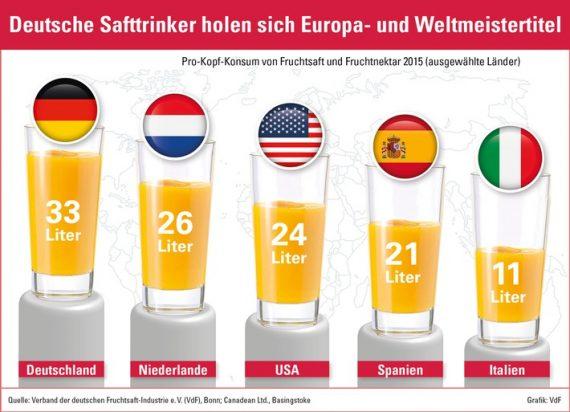 deutsche-fruchtsaft-industrie-baut-spitz