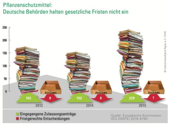 eu-audit-eklatante-schwaechen-bei-pflanzenschutz-zulassung