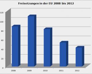 freisetzungen_eu_2008-2012.png