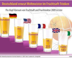 fruchtsaft_weltmeister_2010.jpg