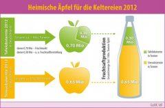 grafik_apfelernte_2012-536x352.jpg
