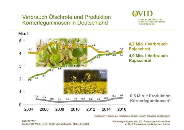 Verbrauch von Ölschroten und Produktion von Körnerleguminosen in Deutschland.