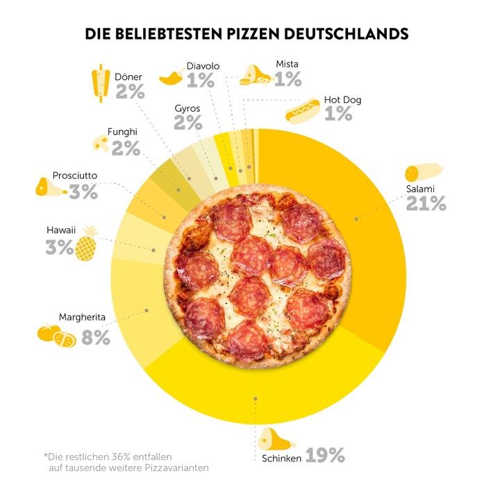 Pizza Report 2018