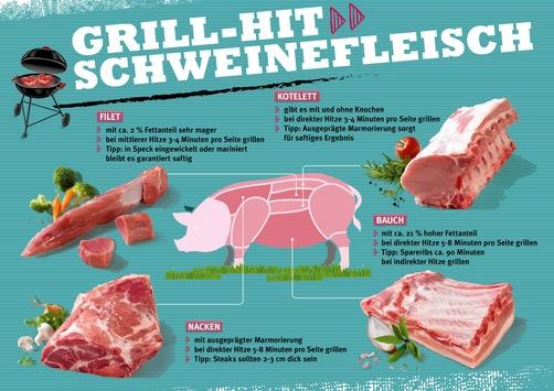 schweinefleisch-ist-der-grill-hit