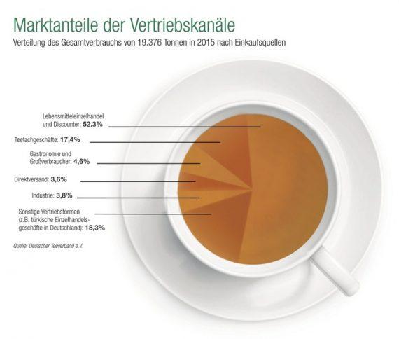 tee-in-deutschland-beliebter-denn-je-inlandskonsum-auf-allzeithoch