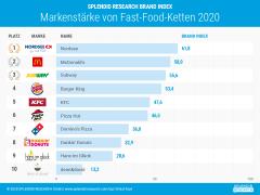 Top 10 Fast-Food-Ketten: Nordsee setzt sich gegen US-Riesen durch