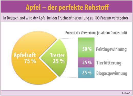 Apfel Der Perfekte Rohstoff Food Monitor