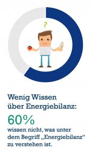 wenig-wissen-ueber-energiebilanz-179x300