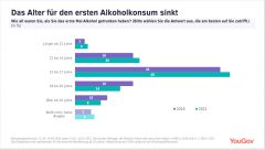 Alkoholkonsumenten werden immer jünger